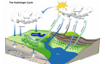 The hydrologic or water cycle (CC Brunurb).